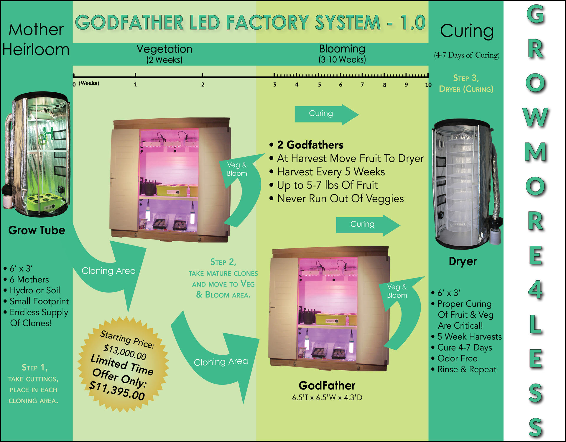 Introducing the God Father Factory System